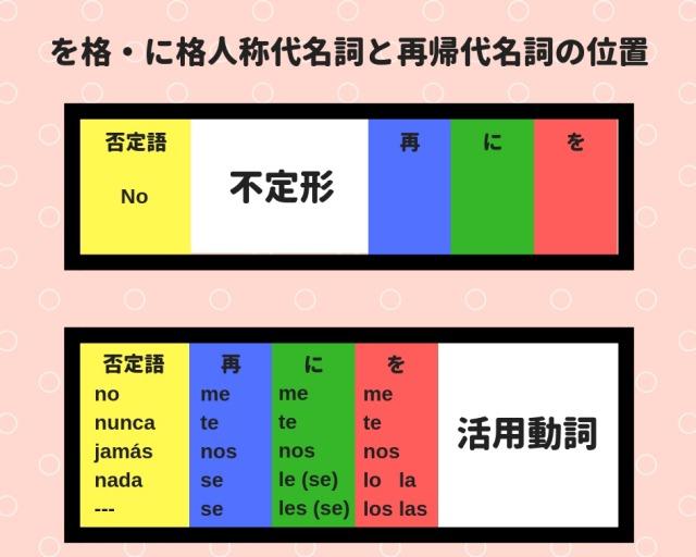 スペイン語の目的語(直接・間接)、再帰代名詞、全部色分けで覚える